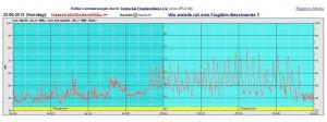 Fluglärm Messung & Fluglärm Monitoring Niedermittlaumab4uhr