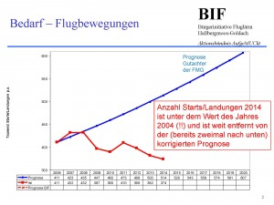Verleich Prognose-Ist München_Seite_2