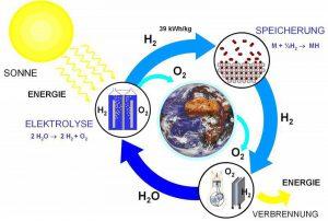 wasserstoffkreislauf